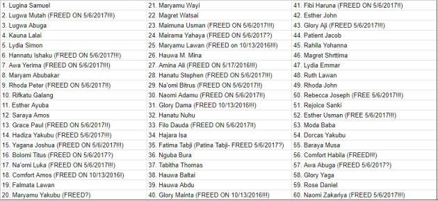 Chibok Girls Names